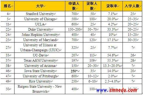 美国经济学专业:美国经济学TOP50院校申请解析
