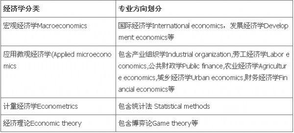 美国经济学专业:美国经济学概述以及申请注意事项