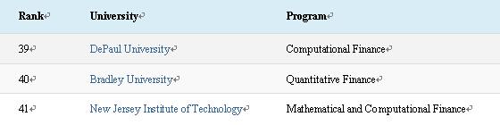 2015年美国金融工程/金融数学专业排名