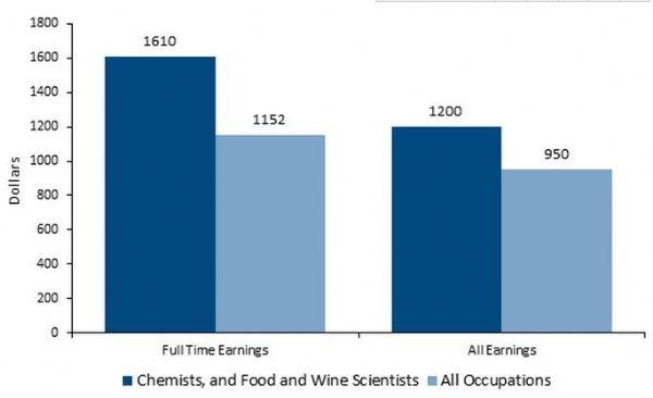 食品科学专业就业情况解析