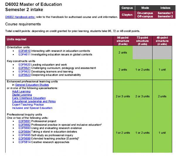 莫纳什大学教育学硕士课程设置