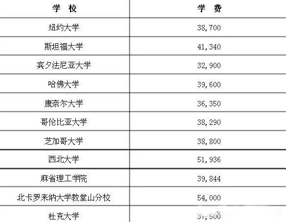 MBA中国与美国学费对比