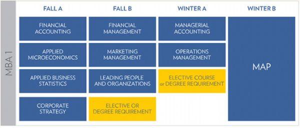 密歇根大学安娜堡分校MBA专业申请解析