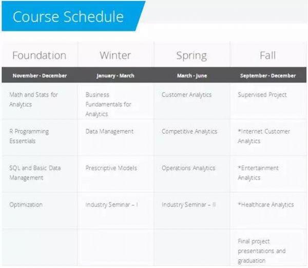 美国名校UCLA商业分析专业有哪些特点