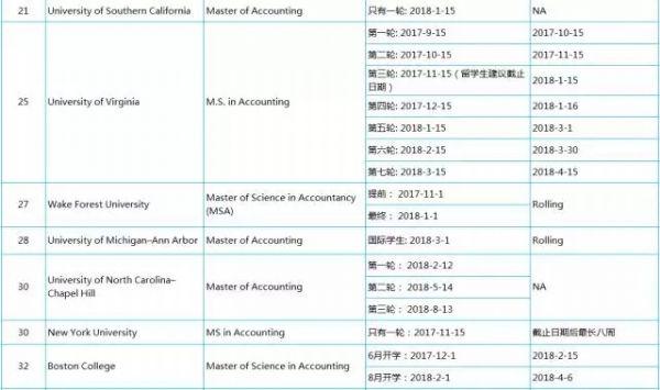 2018年美国大学会计专业申请截止日期