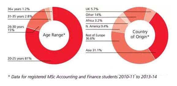 英国伦敦政治经济学院LSE会计金融硕士